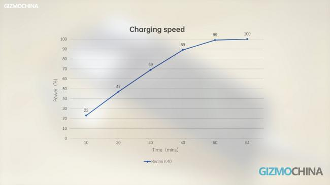 Redmi k40 Charging Speed 10