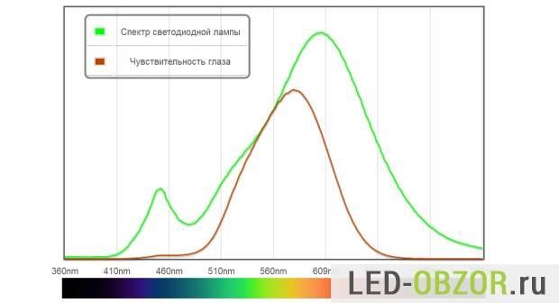 led-lamp-aliexpress-10-620x336.jpg
