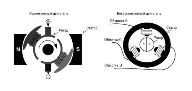 Raznovidnost-dvigatelej-dlya-kvadrokoptera.jpg
